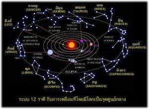 ภาวะโลก2011กับจักวาลใหม่ (ธรรมะและจักรวาล)